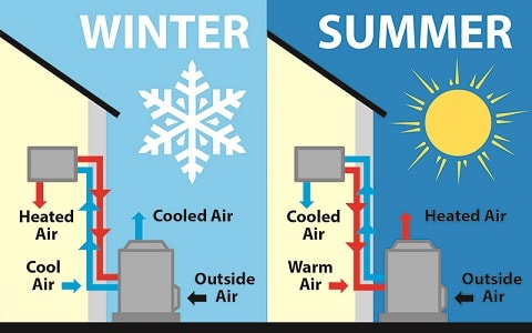 how a heat pump works in the summer and winter
