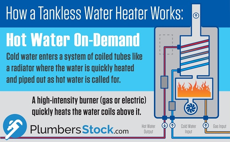 How Do Tankless Water Heaters Work Infographic