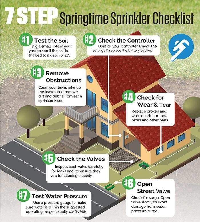 Infographic - Spring Sprinkler System Maintenance Checklist