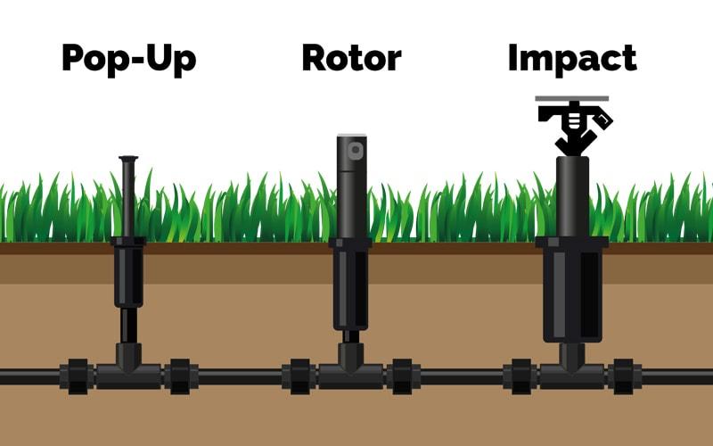 three main types of sprinklers