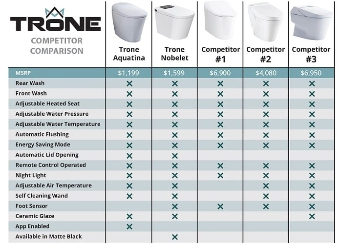 trone bidet toilets feature comparison with competitors