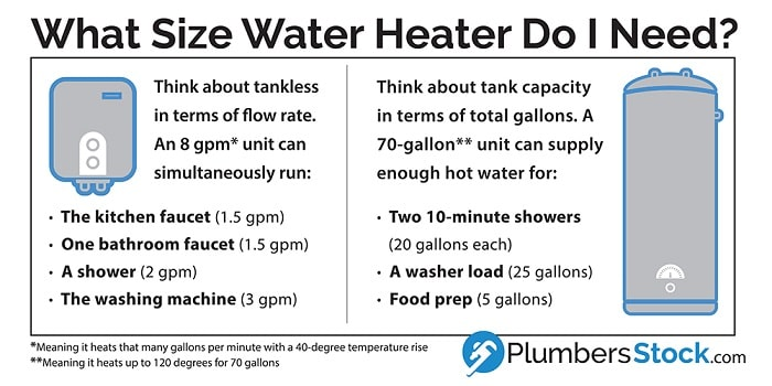 water heater tank and tankless capacity comparison