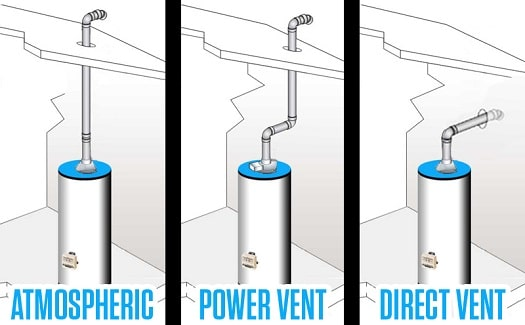 Gas Water Heater Venting Options Gas Hot Water Heater Venting Problems