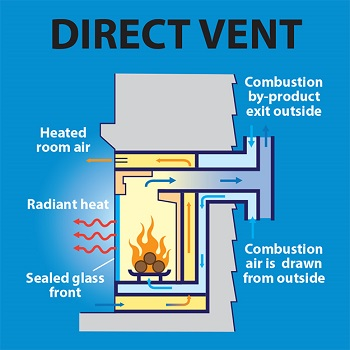 how does a direct vent fireplace work